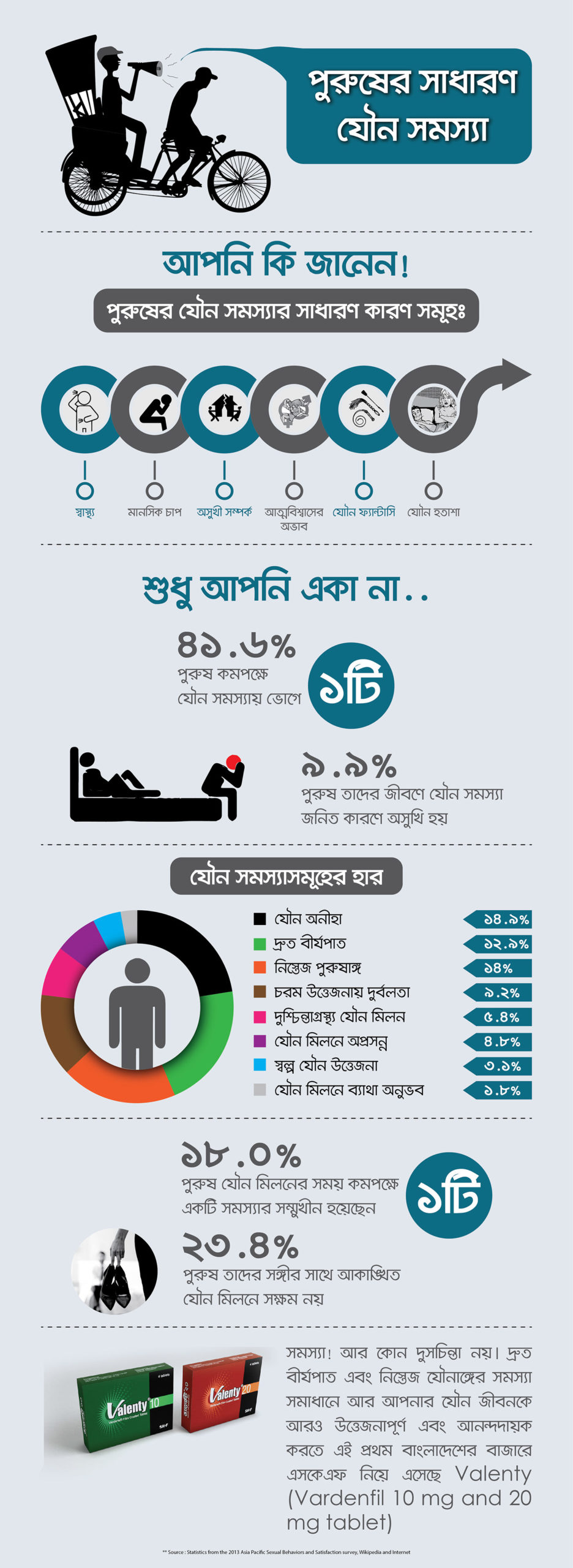 Info Graphics for SKF